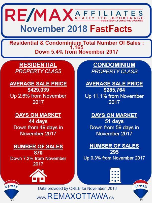 Average House Price In Ottawa - November 2018