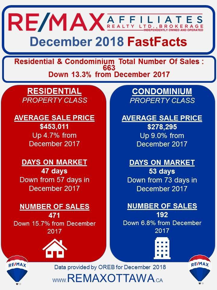 Average House Price In Ottawa - December 2019 Remax
