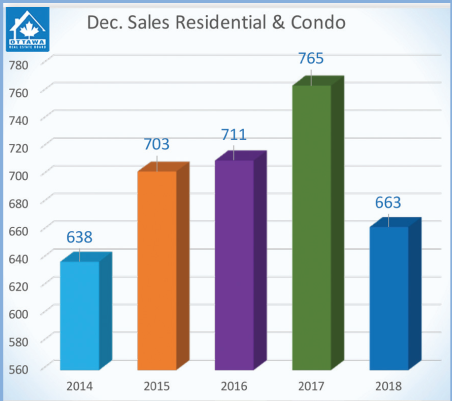 oreb-dec-2018-cond-home-sales