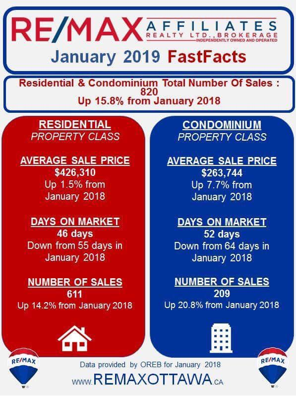 Average House Price Ottawa - January 2019