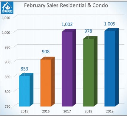 Ottawa February 2019 Sales Residential and Condo